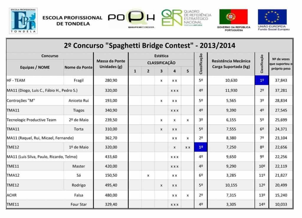 II Concurso Spaghetti
