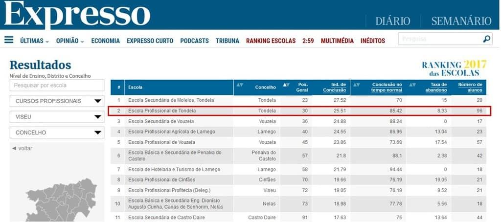 Excelente posição no ranking das Escolas